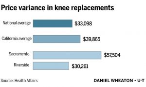 Knee Surgery Costs